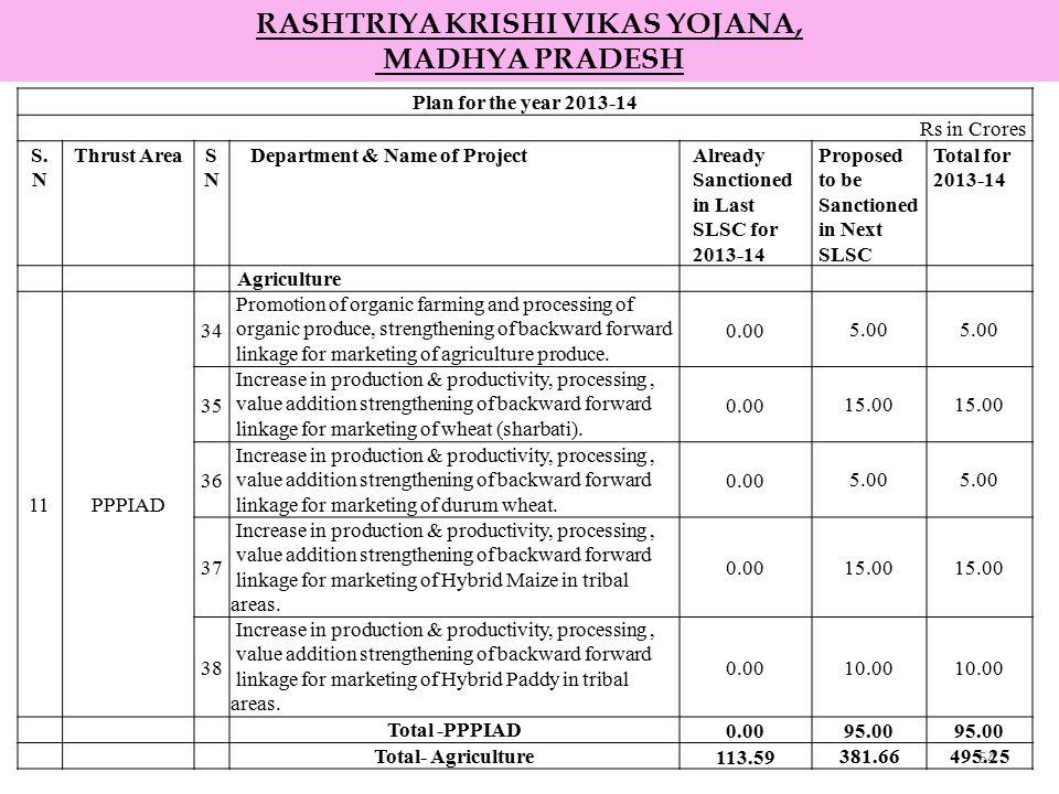 54 RASHTRIYA KRISHI VIKAS YOJANA, MADHYA PRADESH Plan for the year 2013-14 Rs in Crores S. N Thrust AreaSNSN Department & Name of ProjectAlready Sanct