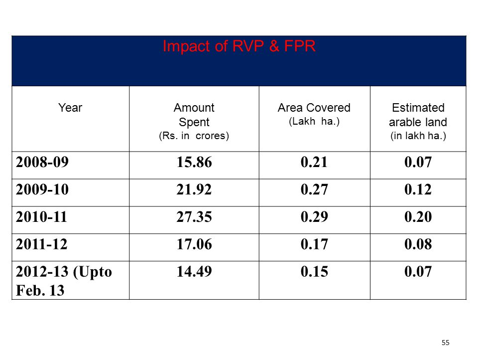 55 Impact of RVP & FPR YearAmount Spent (Rs. in crores) Area Covered (Lakh ha.) Estimated arable land (in lakh ha.) 2008-0915.860.210.07 2009-1021.920