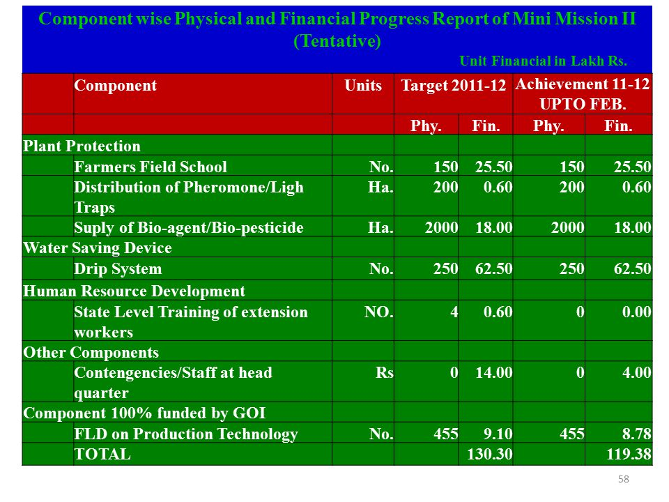 Component wise Physical and Financial Progress Report of Mini Mission II (Tentative) Unit Financial in Lakh Rs. ComponentUnitsTarget 2011-12Achievemen