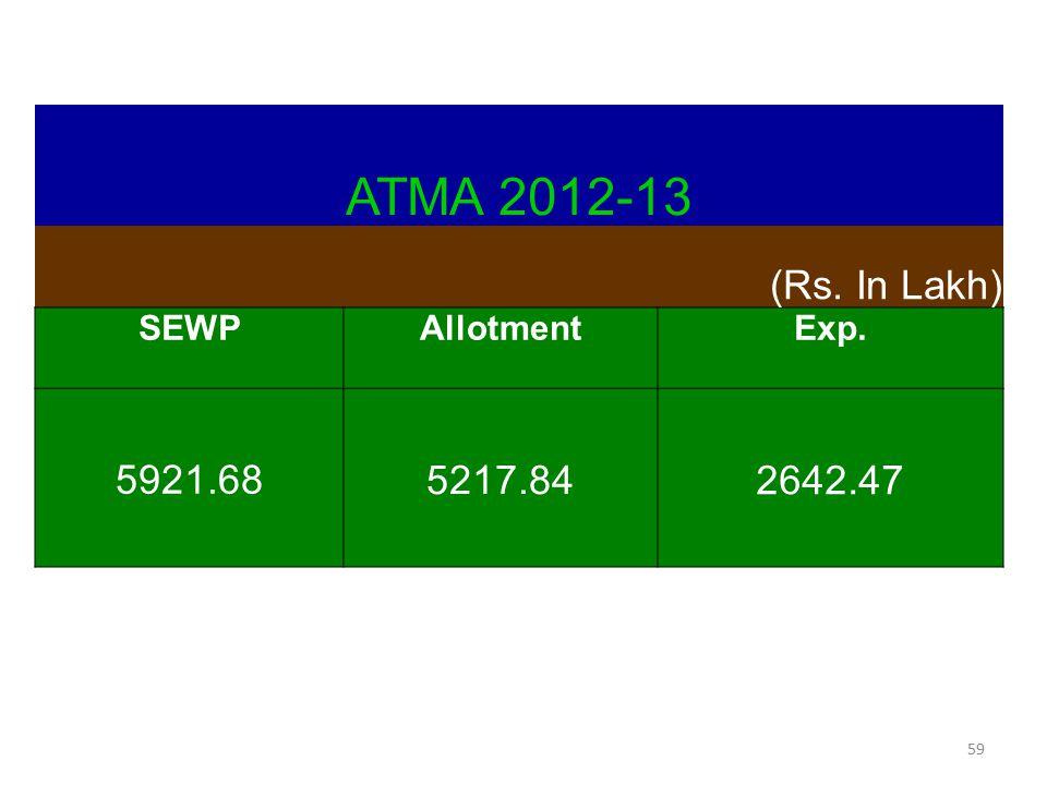 59 ATMA 2012-13 (Rs. In Lakh) SEWPAllotmentExp. 5921.68 5217.84 2642.47