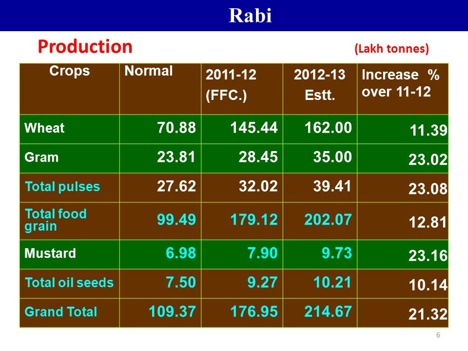 6 Production (Lakh tonnes) CropsNormal 2011-12 (FFC.) 2012-13 Estt. Increase % over 11-12 Wheat 70.88145.44162.00 11.39 Gram 23.8128.4535.00 23.02 Tot