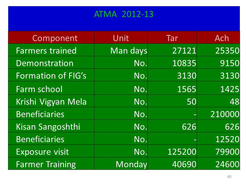 60 ATMA 2012-13 ComponentUnitTarAch Farmers trainedMan days2712125350 DemonstrationNo.108359150 Formation of FIG'sNo.3130 Farm schoolNo.15651425 Krish