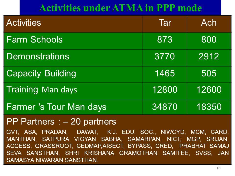 61 Activities under ATMA in PPP mode ActivitiesTarAch Farm Schools873800 Demonstrations37702912 Capacity Building1465505 Training Man days 1280012600