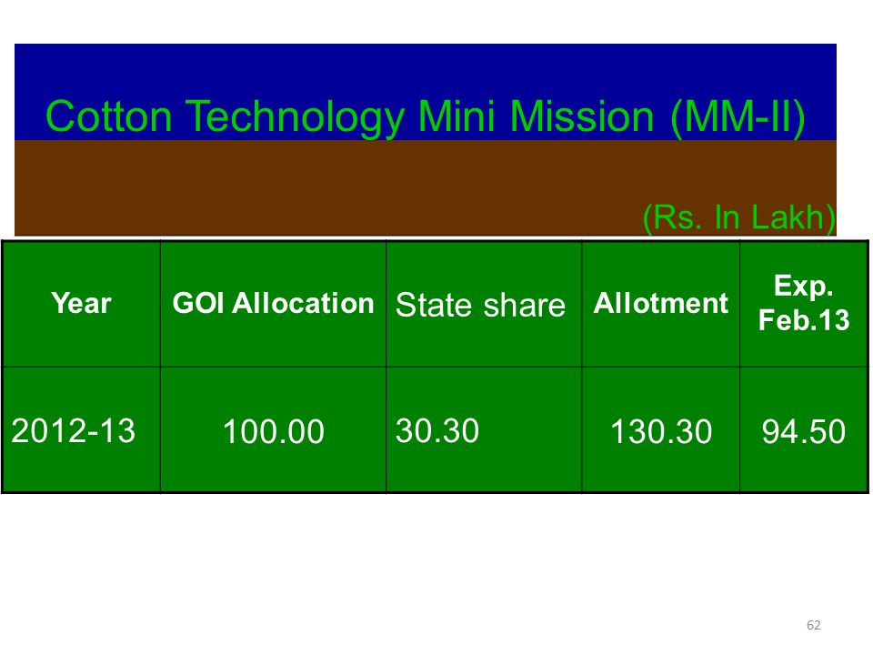 62 Cotton Technology Mini Mission (MM-II) (Rs. In Lakh) YearGOI Allocation State share Allotment Exp. Feb.13 2012-13100.0030.30130.3094.50