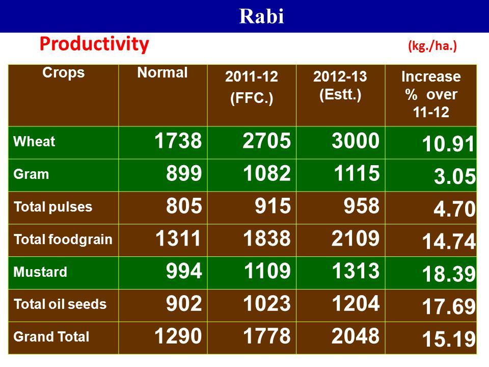 7 Productivity (kg./ha.) CropsNormal 2011-12 (FFC.) 2012-13 (Estt.) Increase % over 11-12 Wheat 173827053000 10.91 Gram 89910821115 3.05 Total pulses