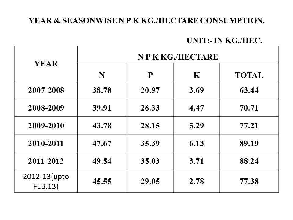 YEAR & SEASONWISE N P K KG./HECTARE CONSUMPTION. UNIT:- IN KG./HEC. YEAR N P K KG./HECTARE NPKTOTAL 2007-200838.7820.973.6963.44 2008-200939.9126.334.