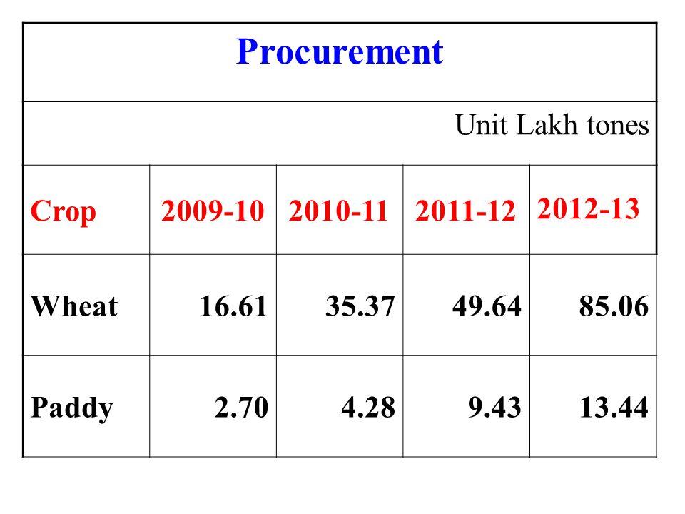 Procurement Unit Lakh tones Crop2009-102010-112011-122012-13 Wheat16.6135.3749.6485.06 Paddy2.704.289.4313.44