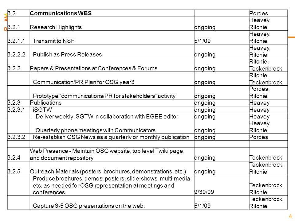 4 3.2Communications WBSPordes 3.2.1Research Highlightsongoing Heavey, Ritchie 3.2.1.1Transmit to NSF5/1/09 Heavey, Ritchie 3.2.2.2Publish as Press Releasesongoing Heavey, Ritchie 3.2.2Papers & Presentations at Conferences & Forumsongoing Ritchie, Teckenbrock Communication/PR Plan for OSG year3ongoing Ritchie, Teckenbrock Prototype communications/PR for stakeholders activityongoing Pordes, Ritchie 3.2.3PublicationsongoingHeavey 3.2.3.1iSGTWongoingHeavey Deliver weekly iSGTW in collaboration with EGEE editorongoingHeavey Quarterly phone meetings with Communicatorsongoing Heavey, Ritchie 3.2.3.2Re-establish OSG News as a quarterly or monthly publicationongoingPordes 3.2.4 Web Presence - Maintain OSG website, top level Twiki page, and document repositoryongoingTeckenbrock 3.2.5Outreach Materials (posters, brochures, demonstrations, etc.)ongoing Teckenbrock, Ritchie Produce brochures, demos, posters, slide-shows, multi-media etc.