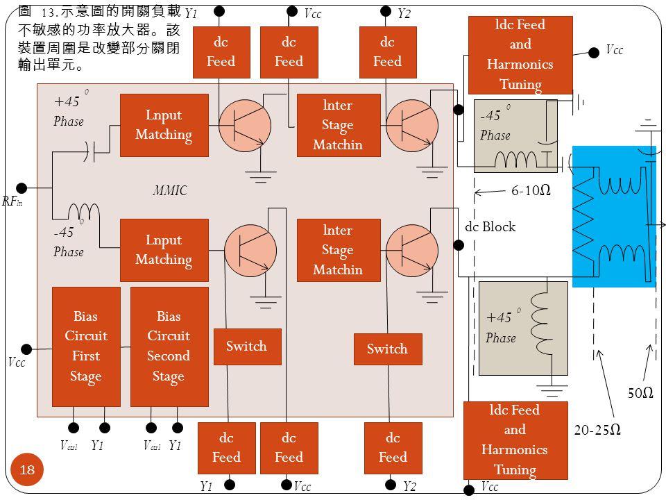 0 Bias Circuit Second Stage Switch Bias Circuit First Stage Lnput Matching Lnput Matching lnter Stage Matchin lnter Stage Matchin Switch dc Feed dc Feed dc Feed MMIC +45 Phase -45 Phase 0 dc Feed dc Feed dc Feed ldc Feed and Harmonics Tuning -45 Phase +45 Phase 0 0 ldc Feed and Harmonics Tuning 50 Ω 20-25 Ω 6-10 Ω dc Block RF ln V ctrl Vcc Y1Y1 Y2Y2 Y1Y1 Y2Y2 Y1Y1 Y1Y1 V ctrl 圖 13.