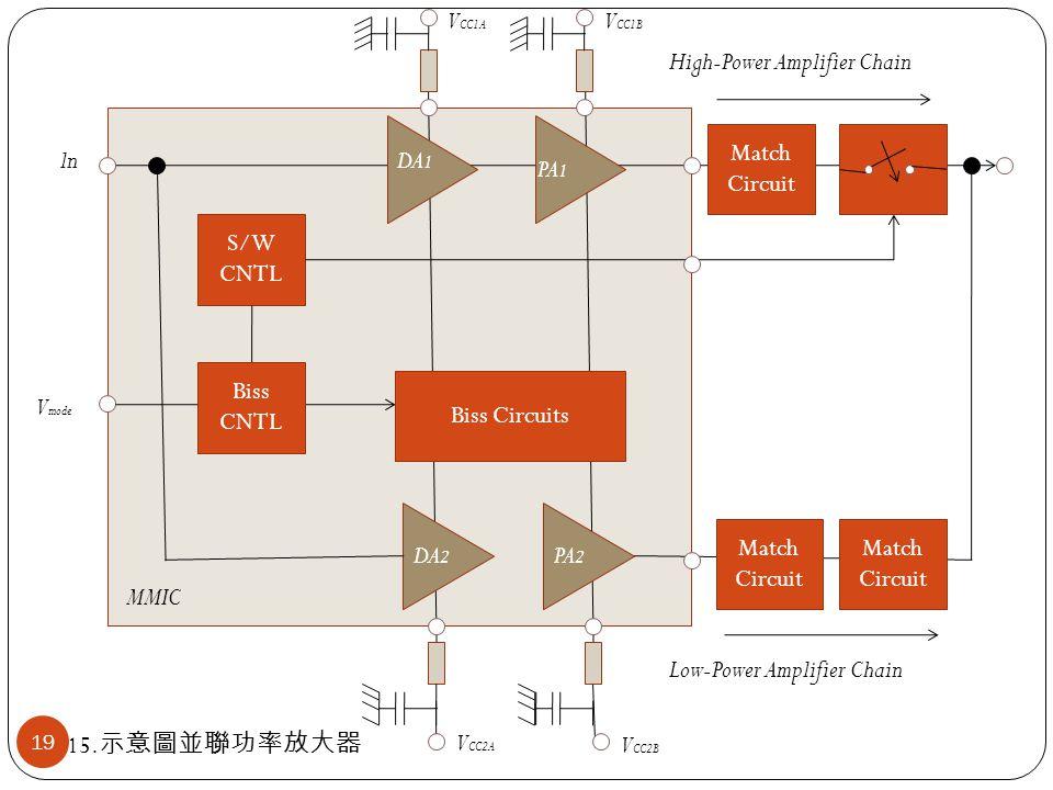 S/W CNTL V mode Biss CNTL Biss Circuits Match Circuit Match Circuit V CC1A V CC1B High-Power Amplifier Chain Low-Power Amplifier Chain MMIC ln Match C