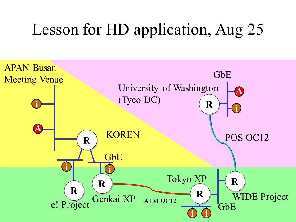 Lesson for HD application, Aug 25 POS OC12 ATM OC12 GbE Genkai XP Tokyo XP WIDE Project University of Washington (Tyco DC) KOREN e.