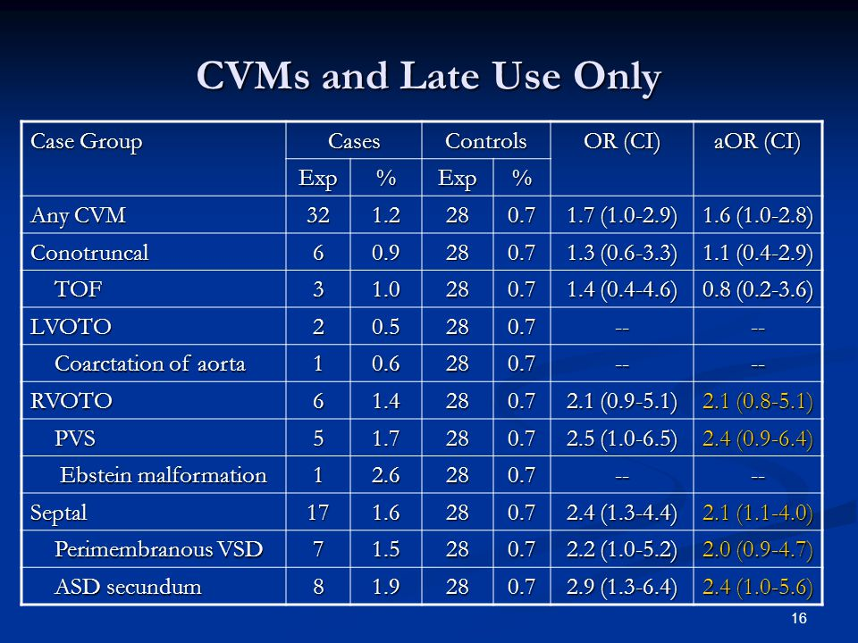 16 CVMs and Late Use Only Case Group CasesControls OR (CI) aOR (CI) Exp%Exp% Any CVM 321.2280.7 1.7 (1.0-2.9) 1.6 (1.0-2.8) Conotruncal60.9280.7 1.3 (0.6-3.3) 1.1 (0.4-2.9) TOF TOF31.0280.7 1.4 (0.4-4.6) 0.8 (0.2-3.6) LVOTO20.5280.7---- Coarctation of aorta Coarctation of aorta10.6280.7---- RVOTO61.4280.7 2.1 (0.9-5.1) 2.1 (0.8-5.1) PVS PVS51.7280.7 2.5 (1.0-6.5) 2.4 (0.9-6.4) Ebstein malformation Ebstein malformation12.6280.7---- Septal171.6280.7 2.4 (1.3-4.4) 2.1 (1.1-4.0) Perimembranous VSD Perimembranous VSD71.5280.7 2.2 (1.0-5.2) 2.0 (0.9-4.7) ASD secundum ASD secundum81.9280.7 2.9 (1.3-6.4) 2.4 (1.0-5.6)