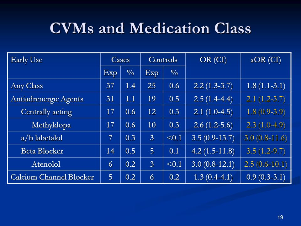 19 CVMs and Medication Class Early Use CasesControls OR (CI) aOR (CI) Exp%Exp% Any Class 371.4250.6 2.2 (1.3-3.7) 1.8 (1.1-3.1) Antiadrenergic Agents 311.1190.5 2.5 (1.4-4.4) 2.1 (1.2-3.7) Centrally acting Centrally acting170.6120.3 2.1 (1.0-4.5) 1.8 (0.9-3.9) Methyldopa Methyldopa170.6100.3 2.6 (1.2-5.6) 2.3 (1.0-4.9) a/b labetalol a/b labetalol70.33<0.1 3.5 (0.9-13.7) 3.0 (0.8-11.6) Beta Blocker Beta Blocker140.550.1 4.2 (1.5-11.8) 3.5 (1.2-9.7) Atenolol Atenolol60.23<0.1 3.0 (0.8-12.1) 2.5 (0.6-10.1) Calcium Channel Blocker 50.260.2 1.3 (0.4-4.1) 0.9 (0.3-3.1)