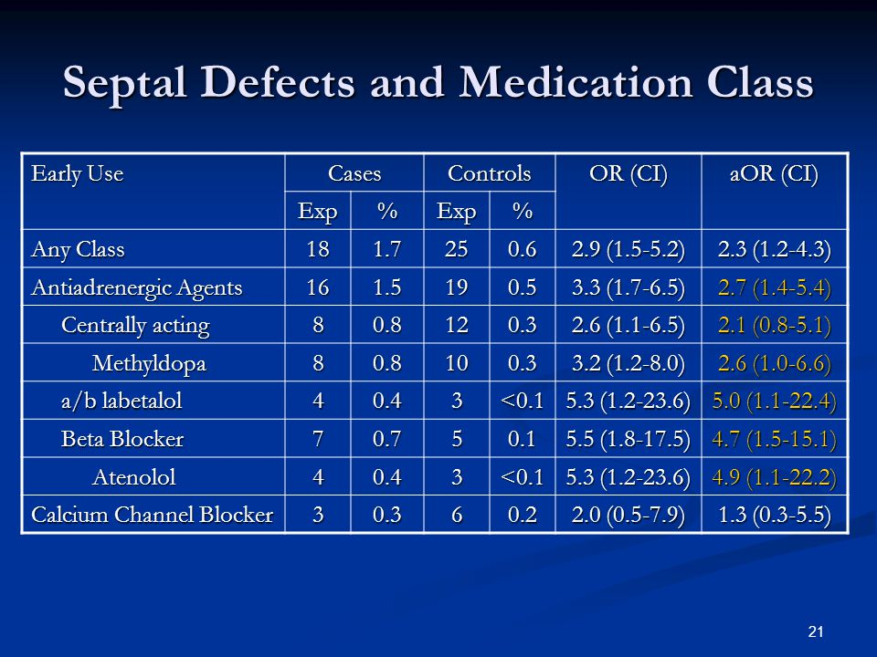 21 Septal Defects and Medication Class Early Use CasesControls OR (CI) aOR (CI) Exp%Exp% Any Class 181.7250.6 2.9 (1.5-5.2) 2.3 (1.2-4.3) Antiadrenergic Agents 161.5190.5 3.3 (1.7-6.5) 2.7 (1.4-5.4) Centrally acting Centrally acting80.8120.3 2.6 (1.1-6.5) 2.1 (0.8-5.1) Methyldopa Methyldopa80.8100.3 3.2 (1.2-8.0) 2.6 (1.0-6.6) a/b labetalol a/b labetalol40.43<0.1 5.3 (1.2-23.6) 5.0 (1.1-22.4) Beta Blocker Beta Blocker70.750.1 5.5 (1.8-17.5) 4.7 (1.5-15.1) Atenolol Atenolol40.43<0.1 5.3 (1.2-23.6) 4.9 (1.1-22.2) Calcium Channel Blocker 30.360.2 2.0 (0.5-7.9) 1.3 (0.3-5.5)