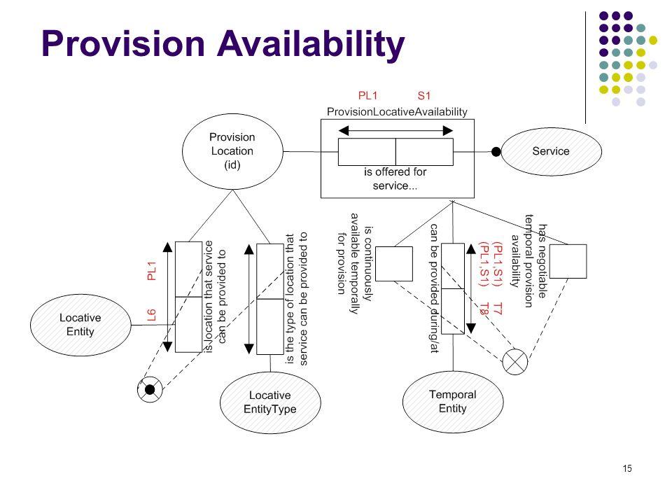 15 Provision Availability