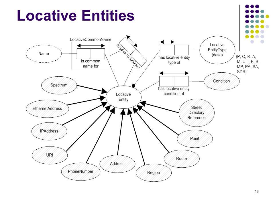 16 Locative Entities