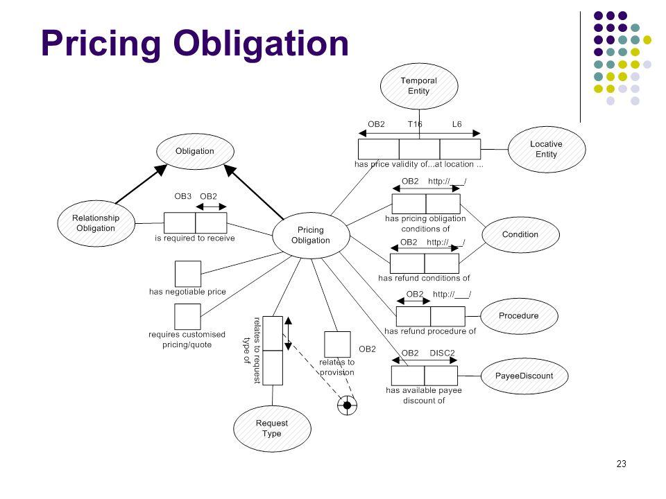 23 Pricing Obligation