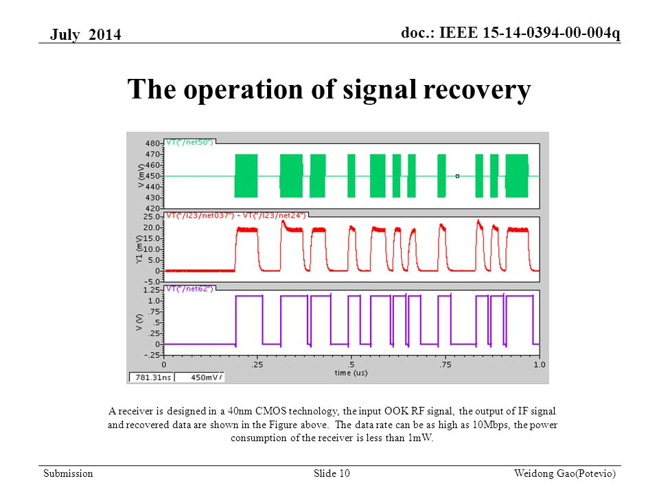 The operation of signal recovery A receiver is designed in a 40nm CMOS technology, the input OOK RF signal, the output of IF signal and recovered data