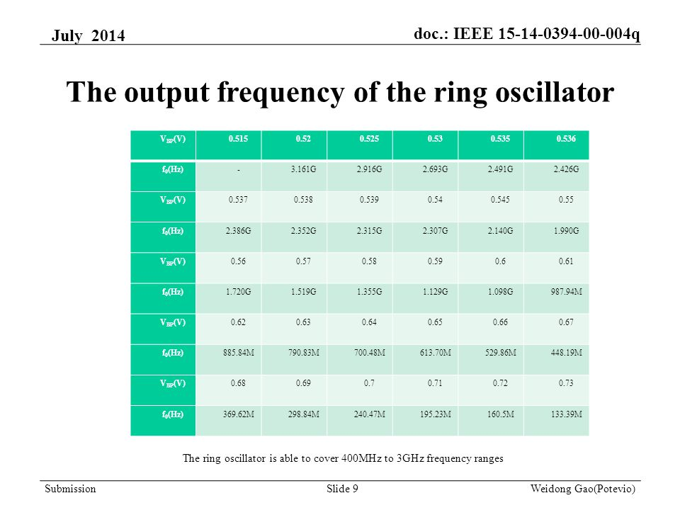 The output frequency of the ring oscillator V BP (V)0.5150.520.5250.530.5350.536 f 0 (Hz)-3.161G2.916G2.693G2.491G2.426G V BP (V)0.5370.5380.5390.540.