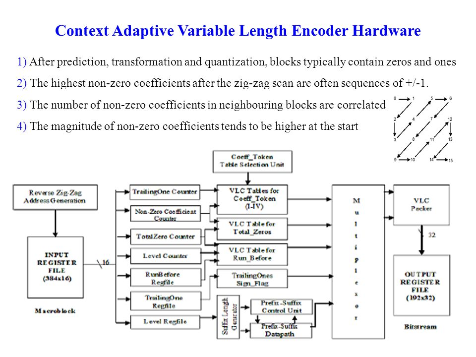 Context Adaptive Variable Length Encoder Hardware 1) After prediction, transformation and quantization, blocks typically contain zeros and ones 2) The highest non-zero coefficients after the zig-zag scan are often sequences of +/-1.