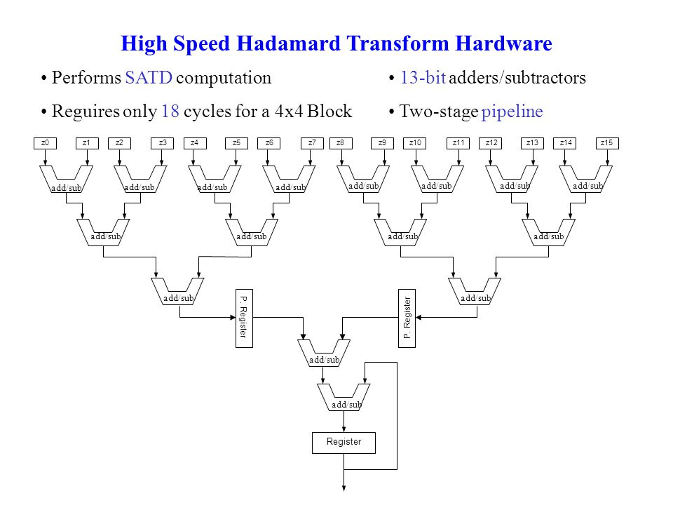 High Speed Hadamard Transform Hardware Performs SATD computation Reguires only 18 cycles for a 4x4 Block 13-bit adders/subtractors Two-stage pipeline
