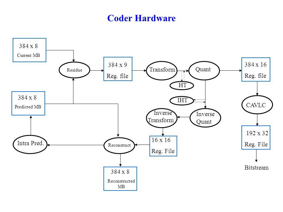 CAVLC Quant Transform Inverse Quant Inverse Transform Reconstruct Residue 384 x 9 Reg.