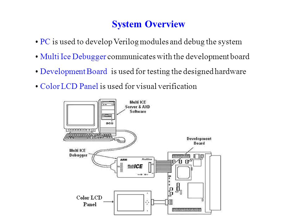 System Overview PC is used to develop Verilog modules and debug the system Multi Ice Debugger communicates with the development board Development Board is used for testing the designed hardware Color LCD Panel is used for visual verification