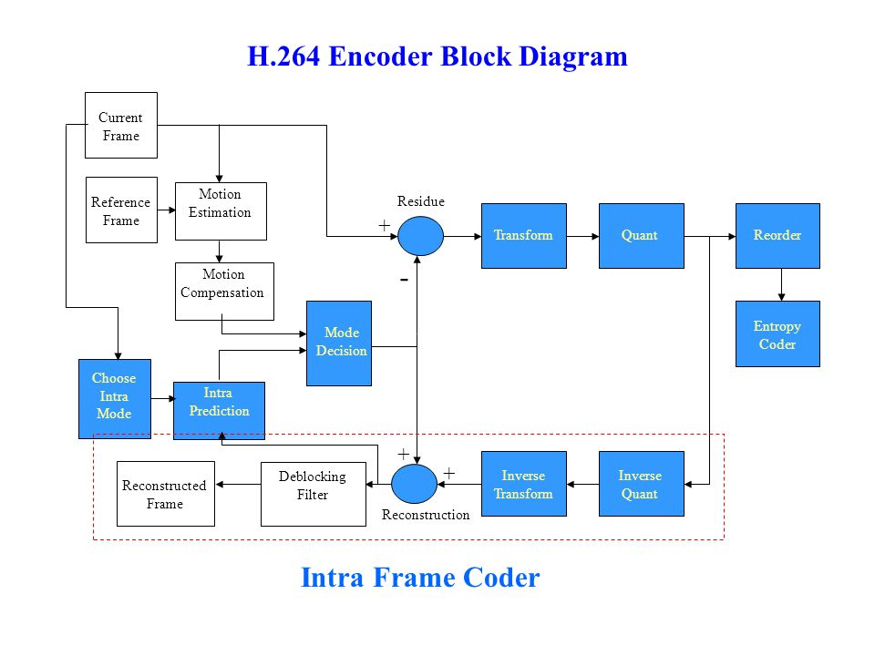 Reorder Entropy Coder TransformQuant Inverse Transform Inverse Quant Deblocking Filter Intra Prediction Motion Compensation Mode Decision Reconstructed Frame Reference Frame Current Frame Motion Estimation Choose Intra Mode + + + - Intra Frame Coder H.264 Encoder Block Diagram Residue Reconstruction