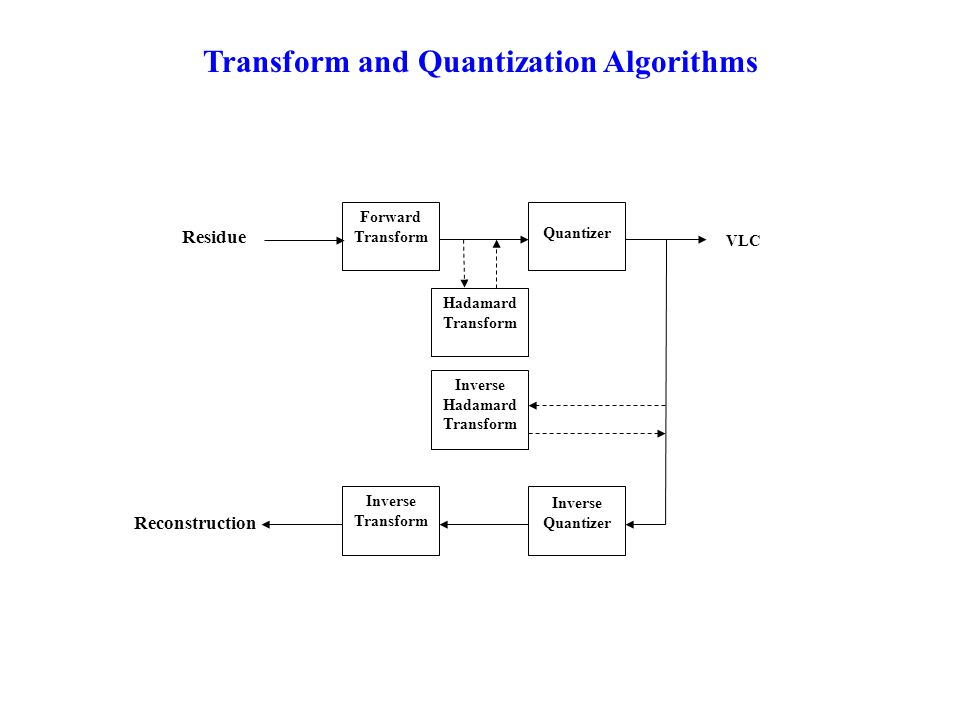 Transform and Quantization Algorithms Forward Transform Quantizer Inverse Transform Inverse Quantizer Hadamard Transform Inverse Hadamard Transform Residue Reconstruction VLC