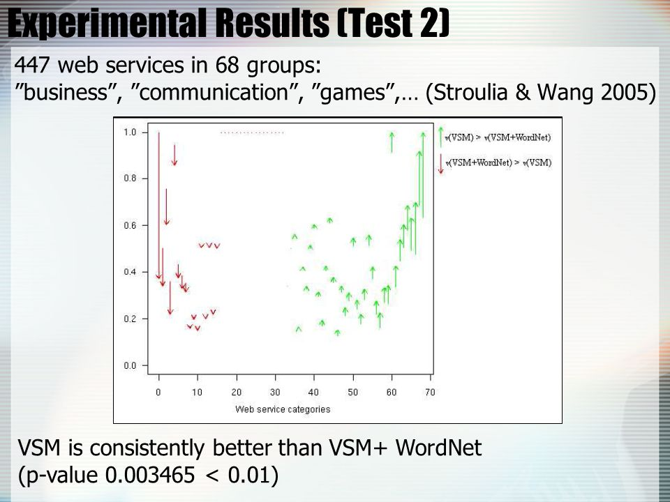 Experimental Results (Test 2) 447 web services in 68 groups: business , communication , games ,… (Stroulia & Wang 2005) VSM is consistently better than VSM+ WordNet (p-value 0.003465 < 0.01)