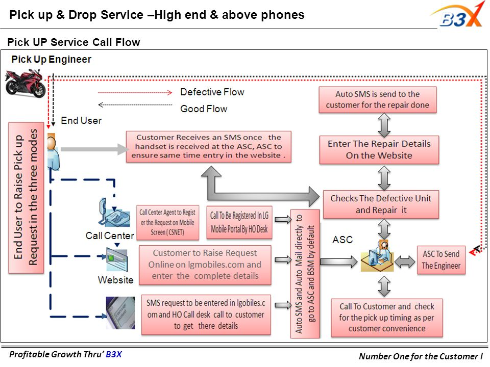 Profitable Growth Thru' B3X Number One for the Customer ! Pick UP Service Call Flow Pick up & Drop Service –High end & above phones