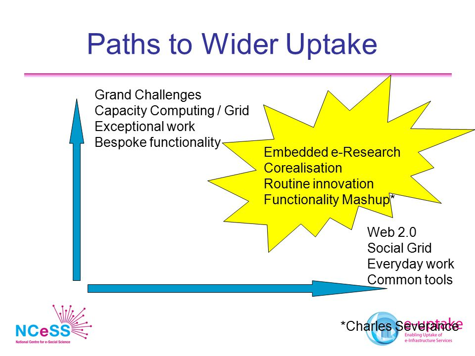 Paths to Wider Uptake Grand Challenges Capacity Computing / Grid Exceptional work Bespoke functionality Web 2.0 Social Grid Everyday work Common tools Embedded e-Research Corealisation Routine innovation Functionality Mashup* *Charles Severance
