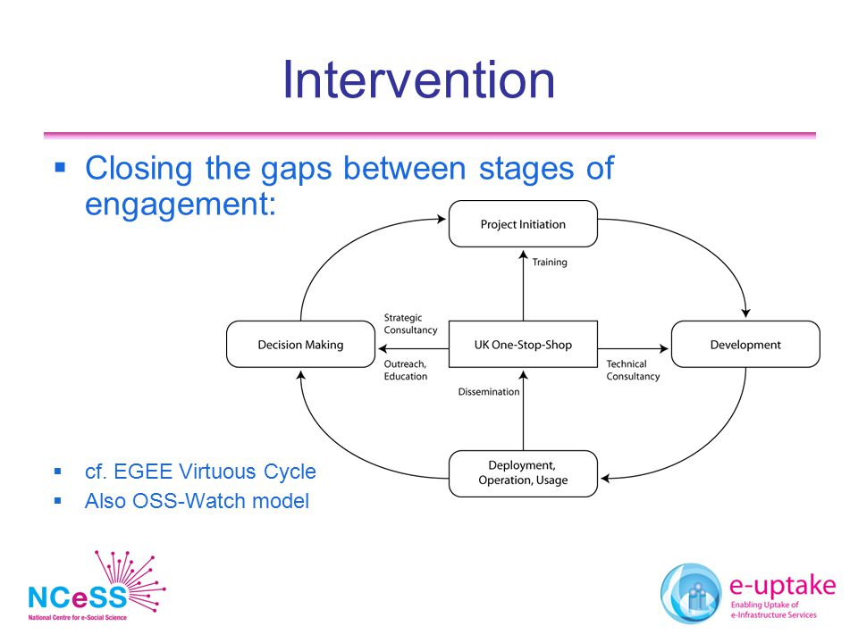 Intervention  Closing the gaps between stages of engagement:  cf.