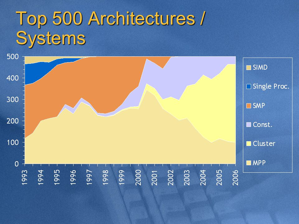 Top 500 Architectures / Systems