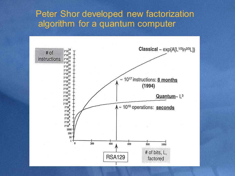Peter Shor developed new factorization algorithm for a quantum computer
