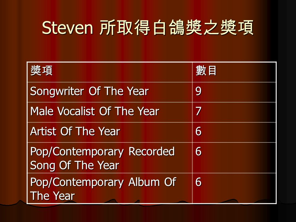 Steven 所取得白鴿奬之奬項 奬項數目 Songwriter Of The Year 9 Male Vocalist Of The Year 7 Artist Of The Year 6 Pop/Contemporary Recorded Song Of The Year 6 Pop/Contemporary Album Of The Year 6