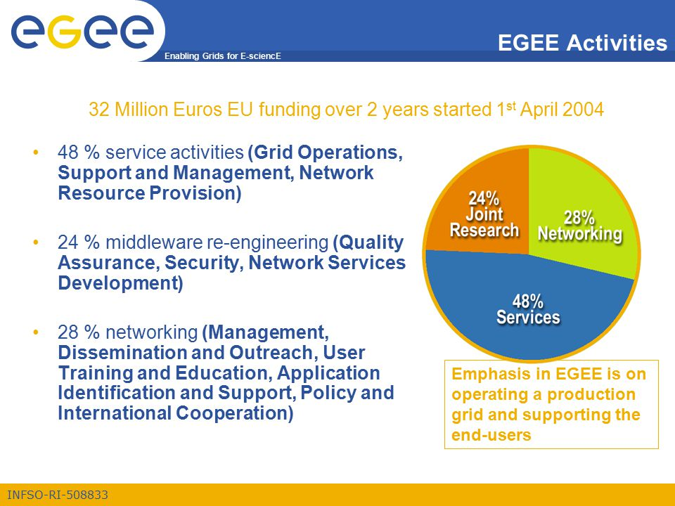 Enabling Grids for E-sciencE INFSO-RI-508833 EGEE Activities 48 % service activities (Grid Operations, Support and Management, Network Resource Provis