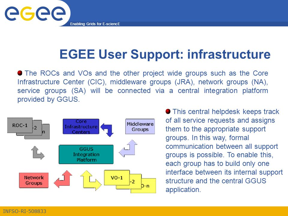 Enabling Grids for E-sciencE INFSO-RI-508833 EGEE User Support: infrastructure The ROCs and VOs and the other project wide groups such as the Core Inf