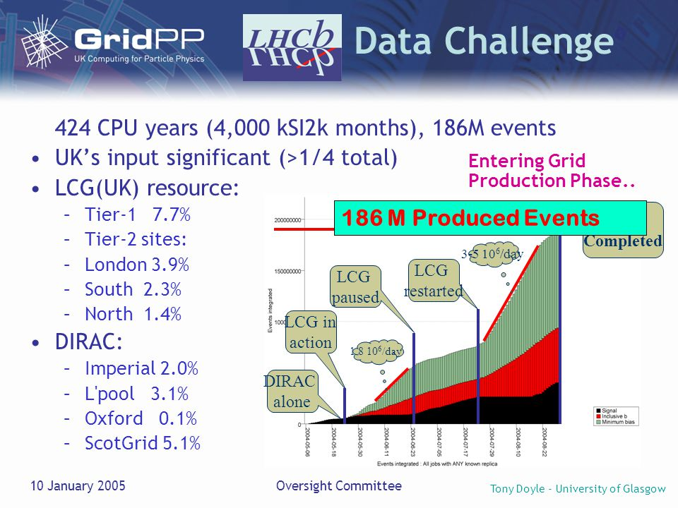 Tony Doyle - University of Glasgow 10 January 2005Oversight Committee LHCb Data Challenge 424 CPU years (4,000 kSI2k months), 186M events UK's input significant (>1/4 total) LCG(UK) resource: –Tier-1 7.7% –Tier-2 sites: –London 3.9% –South 2.3% –North 1.4% DIRAC: –Imperial 2.0% –L pool 3.1% –Oxford 0.1% –ScotGrid 5.1% DIRAC alone LCG in action 1.8 10 6 /day LCG paused Phase 1 Completed 3-5 10 6 /day LCG restarted 186 M Produced Events Entering Grid Production Phase..