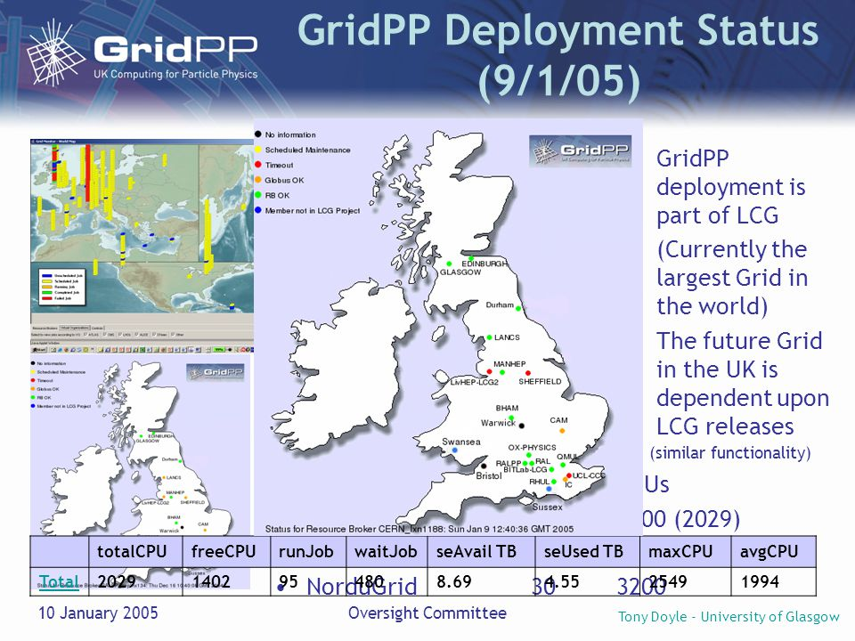 Tony Doyle - University of Glasgow 10 January 2005Oversight Committee GridPP Deployment Status (9/1/05) Three Grids on Global scale in HEP (similar functionality) sitesCPUs LCG (GridPP)90 (16)9000 (2029) Grid3 [USA]292800 NorduGrid303200 GridPP deployment is part of LCG (Currently the largest Grid in the world) The future Grid in the UK is dependent upon LCG releases totalCPUfreeCPUrunJobwaitJobseAvail TBseUsed TBmaxCPUavgCPU Total20291402954808.694.5525491994