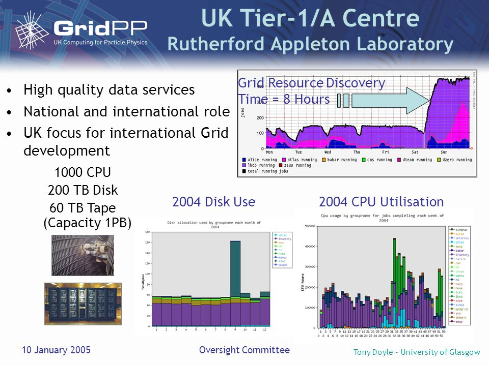 Tony Doyle - University of Glasgow 10 January 2005Oversight Committee UK Tier-1/A Centre Rutherford Appleton Laboratory High quality data services National and international role UK focus for international Grid development 1000 CPU 200 TB Disk 60 TB Tape (Capacity 1PB) Grid Resource Discovery Time = 8 Hours 2004 CPU Utilisation2004 Disk Use