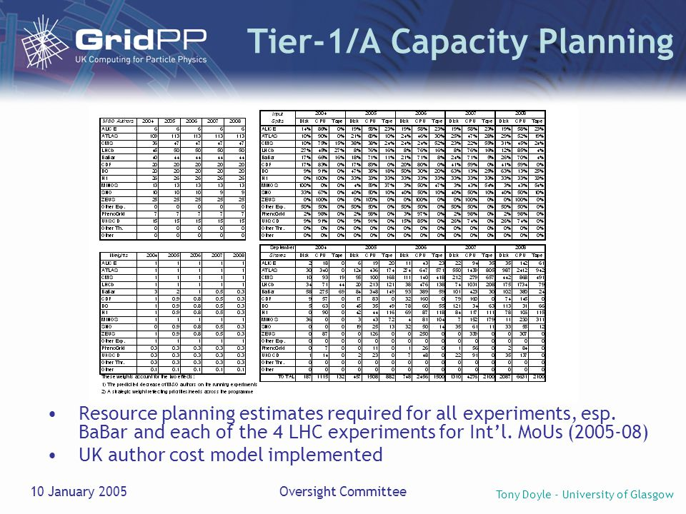 Tony Doyle - University of Glasgow 10 January 2005Oversight Committee Tier-1/A Capacity Planning Resource planning estimates required for all experiments, esp.