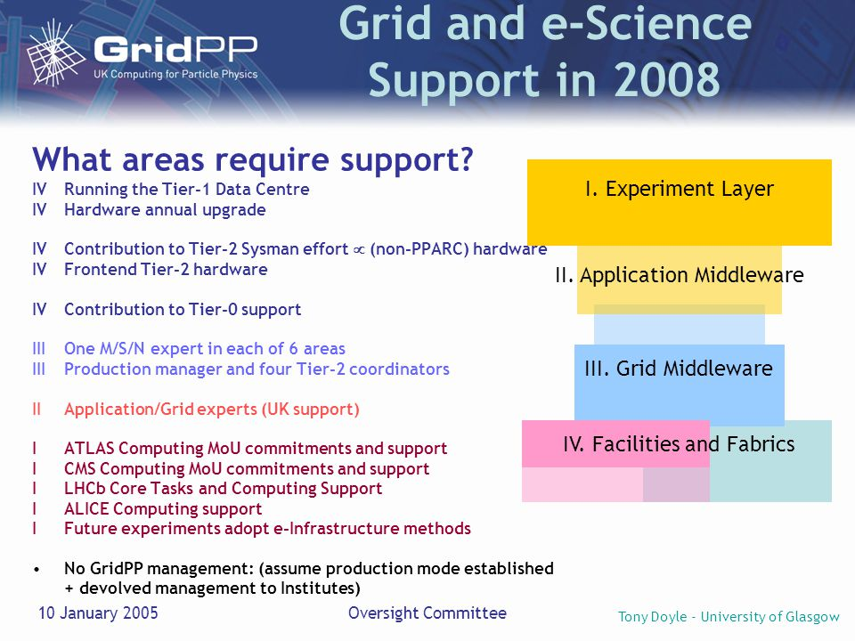 Tony Doyle - University of Glasgow 10 January 2005Oversight Committee Grid and e-Science Support in 2008 What areas require support.