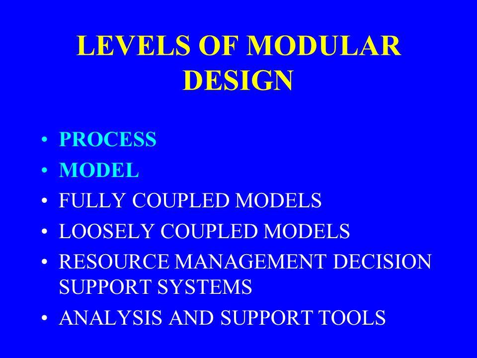 LOOSELEY COUPLED MODELS Watershed Model Hydraulics Model Database Fish Model Data Management Interface (DMI) MMS Model Off-the-shelf Model