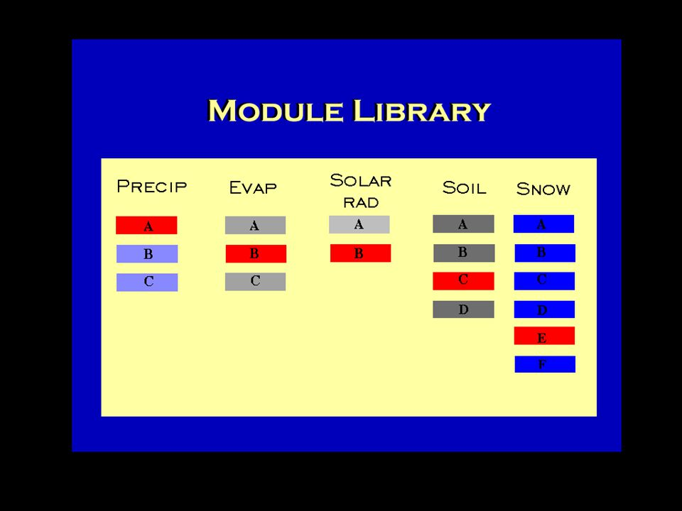 LOOSELEY COUPLED MODELS Watershed Model Hydraulics Model Database Fish Model Data Management Interface (DMI) MMS Model Off-the-shelf Model Model Management Interface (MMI) [XML]