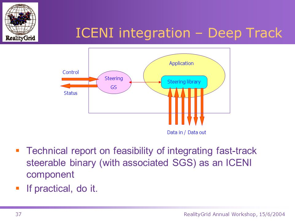 RealityGrid Annual Workshop, 15/6/200437 ICENI integration – Deep Track Application Steering library Steering GS Control Status Data in / Data out  Technical report on feasibility of integrating fast-track steerable binary (with associated SGS) as an ICENI component  If practical, do it.