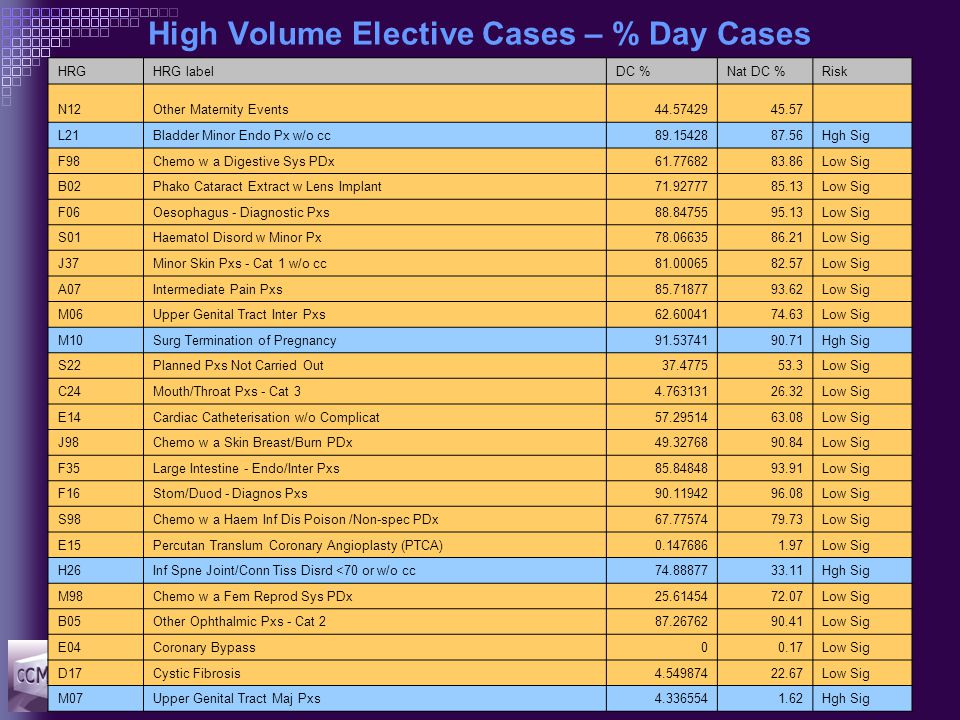 High Volume Elective Cases – % Day Cases HRGHRG labelDC %Nat DC %Risk N12Other Maternity Events44.5742945.57 L21Bladder Minor Endo Px w/o cc89.1542887.56Hgh Sig F98Chemo w a Digestive Sys PDx61.7768283.86Low Sig B02Phako Cataract Extract w Lens Implant71.9277785.13Low Sig F06Oesophagus - Diagnostic Pxs88.8475595.13Low Sig S01Haematol Disord w Minor Px78.0663586.21Low Sig J37Minor Skin Pxs - Cat 1 w/o cc81.0006582.57Low Sig A07Intermediate Pain Pxs85.7187793.62Low Sig M06Upper Genital Tract Inter Pxs62.6004174.63Low Sig M10Surg Termination of Pregnancy91.5374190.71Hgh Sig S22Planned Pxs Not Carried Out37.477553.3Low Sig C24Mouth/Throat Pxs - Cat 34.76313126.32Low Sig E14Cardiac Catheterisation w/o Complicat57.2951463.08Low Sig J98Chemo w a Skin Breast/Burn PDx49.3276890.84Low Sig F35Large Intestine - Endo/Inter Pxs85.8484893.91Low Sig F16Stom/Duod - Diagnos Pxs90.1194296.08Low Sig S98Chemo w a Haem Inf Dis Poison /Non-spec PDx67.7757479.73Low Sig E15Percutan Translum Coronary Angioplasty (PTCA)0.1476861.97Low Sig H26Inf Spne Joint/Conn Tiss Disrd <70 or w/o cc74.8887733.11Hgh Sig M98Chemo w a Fem Reprod Sys PDx25.6145472.07Low Sig B05Other Ophthalmic Pxs - Cat 287.2676290.41Low Sig E04Coronary Bypass00.17Low Sig D17Cystic Fibrosis4.54987422.67Low Sig M07Upper Genital Tract Maj Pxs4.3365541.62Hgh Sig