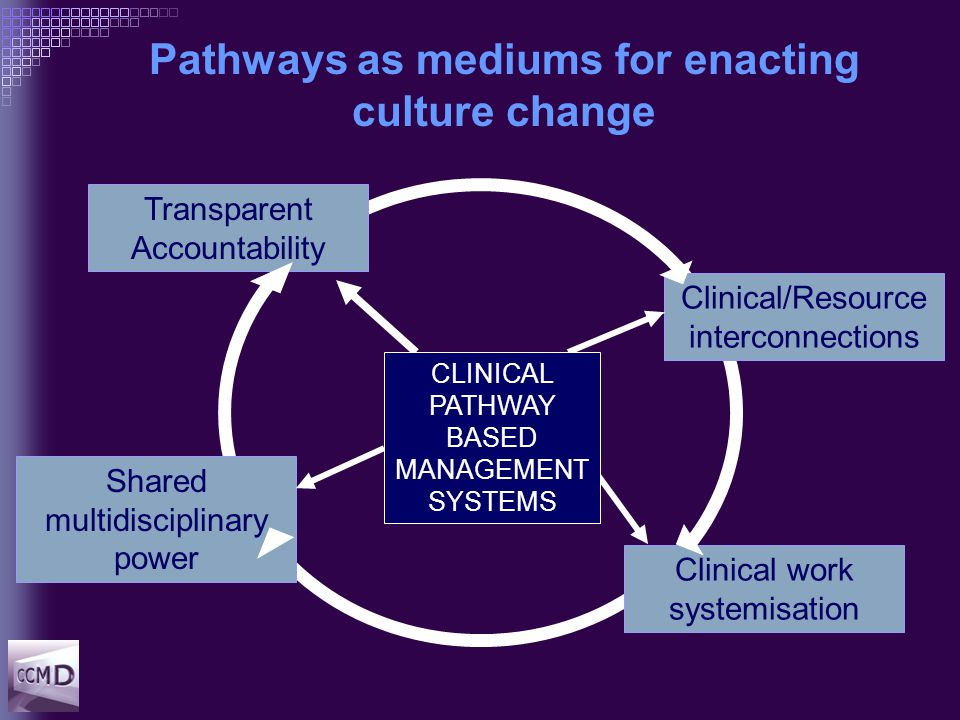 Pathways as mediums for enacting culture change Clinical/Resource interconnections Clinical work systemisation Shared multidisciplinary power Transparent Accountability CLINICAL PATHWAY BASED MANAGEMENT SYSTEMS