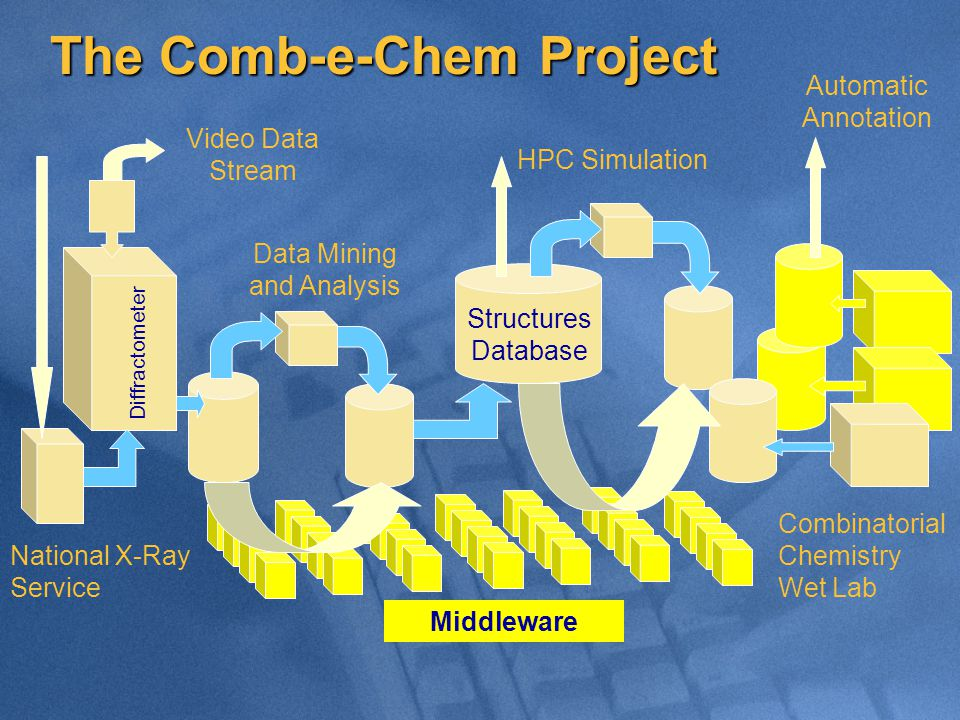 The Comb-e-Chem Project National X-Ray Service Data Mining and Analysis Automatic Annotation Combinatorial Chemistry Wet Lab HPC Simulation Video Data Stream Diffractometer Middleware Structures Database