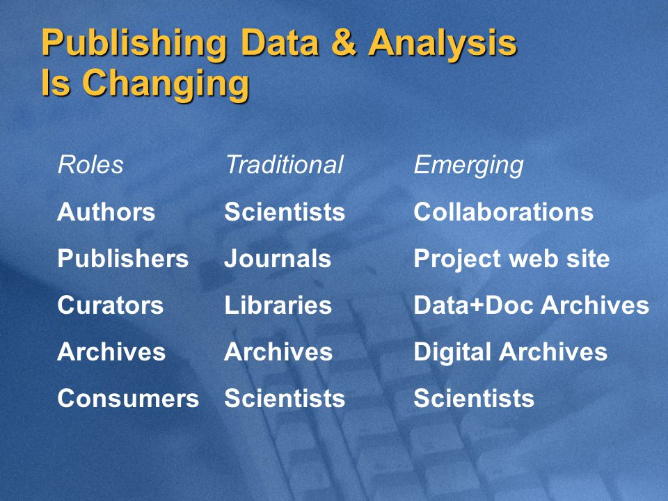 Publishing Data & Analysis Is Changing Roles Authors Publishers Curators Archives Consumers Traditional Scientists Journals Libraries Archives Scientists Emerging Collaborations Project web site Data+Doc Archives Digital Archives Scientists
